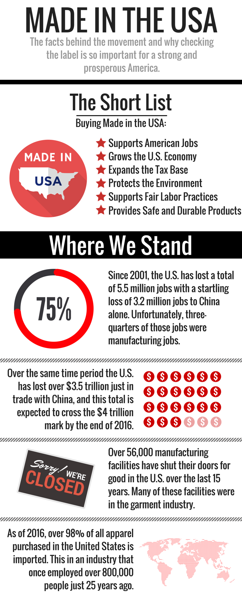 Made in the USA - The facts behind the movement. Where we stand ecnomically and how global trade has impacted our domestic economy.