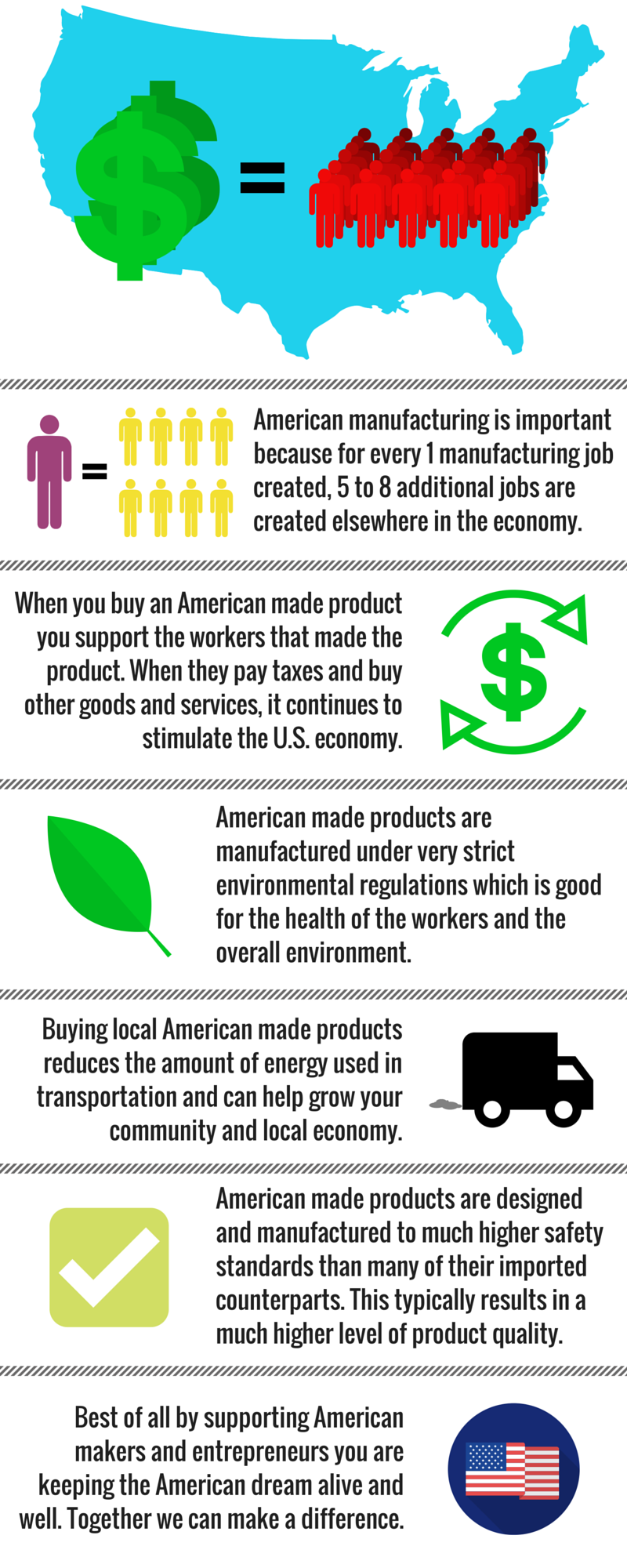 The power of a purchase is huge. If every American spent just $3.33 on American made goods it would create over 10,000 jobs; growing American manufacturing, helping the environment, and making a difference.